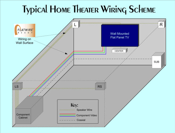 Wiring A Home Theater Room - Free Vehicle Wiring Diagrams •
